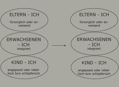 Transaktionsanalyse | Dr. Alfons Lindemann